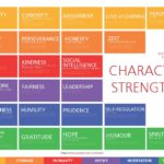 Class 5.2 on Character Strengths